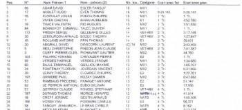 ENDURANCE TT: Résultats de Corseul