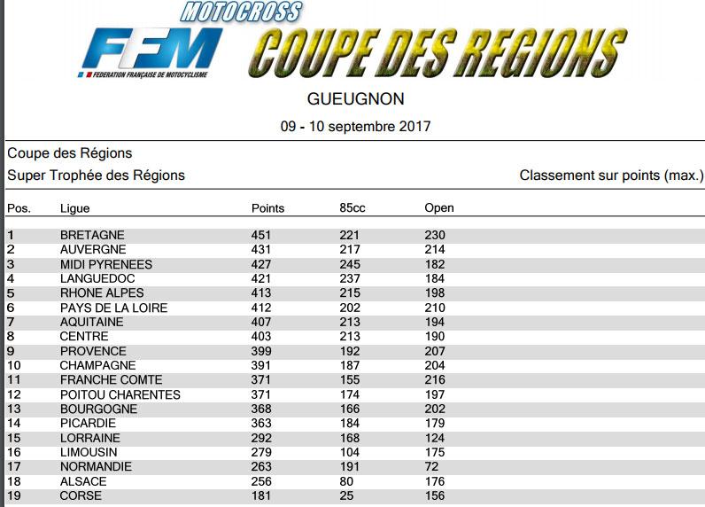 classement_regions